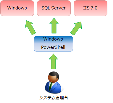 Windows PowerShell イメージ